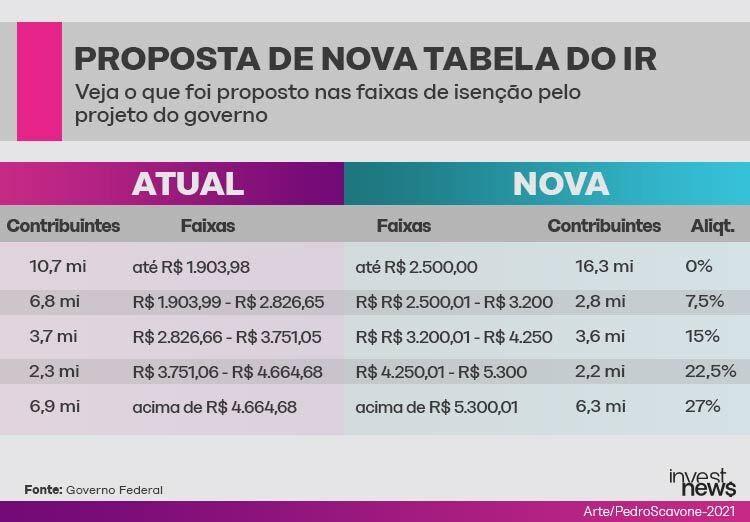 proposta nova tabela IR